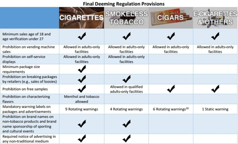 Table about The Deeming Regulation: FDA Authority Over E-Cigarettes, Cigars, and Other Tobacco Products